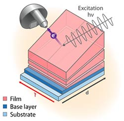Illustration of film/base layer/substrate stack with light wave incident on top of stack from the right and emitted electron going toward detector to the left.