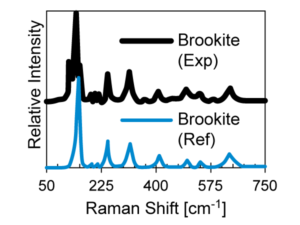 Plot of relative intensity versus Raman shift, showing a black experimental brookite curve above a blue reference brookite curve, with highest peaks to the left side.