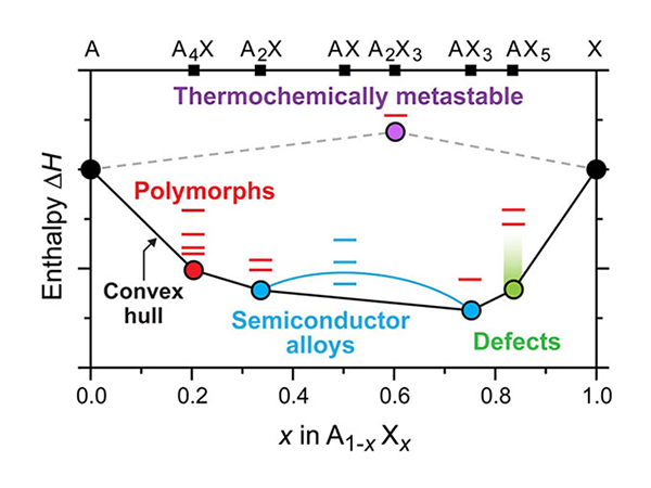 Plot of enthalpy versus AX compounds. Convex-downward curve labeled as 'convex hull' has several dots along it, labeled as 'polymorphs,' 'semiconductor alloys,' and 'defects' from left to right. Dashed line connecting endpoints of the convex curve contains one dot near the midpoint labeled as 'thermodynamically metastable.' All dots have several short lines stacked vertically above them indicating other higher energy levels.