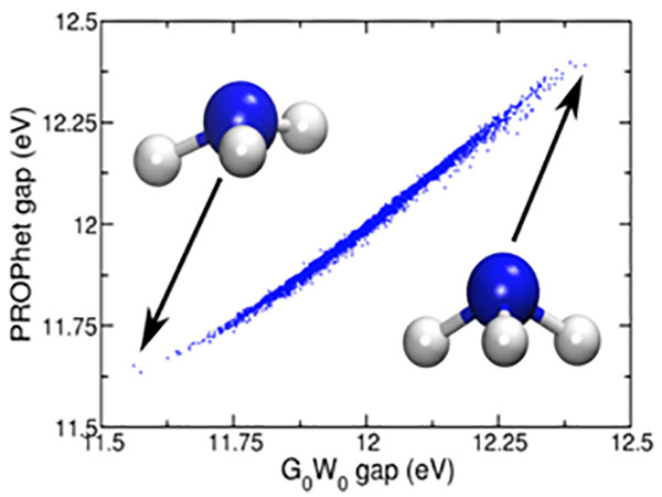 Plot of PROPhet gap versus GW gap, showing blue linear cloud of points from lower left to upper right, and two ammonia molecules (blue ball connected to three smaller silver balls), one in upper left with arrow pointing to lower end of cloud and one in lower right with arrow pointing to upper end of cloud.