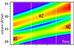 Quantitative predictive theory plot shows wurtzite single-phase structure at intermediate composition.