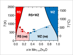 "Plot of temperature (0 to 2000 K) versus MnZnO stoichiometry (x = 0 to 1). Five regions on plot.  Red, ""RS"": downward-tapering wedge along left side. Blue, ""WZ"": downward-tapering wedge along right side. Light red, ""RS(ne)"": keystone-shape at lower left. Light blue, ""WZ(ne)"": keystone-shape at lower right. White, ""RS+WZ"": remaining upper-central region."