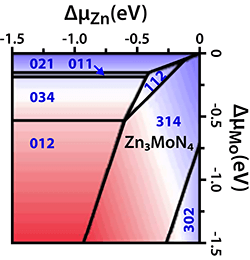 Plot of theoretically predicted stable wurtzite Zn3MoN4.