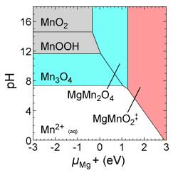 Phase diagram with pH on vertical axis and mu (Mg+) on horizontal axis. Six regions shown on plot: MnO2, MnOOH, Mn3O4, MgMnsO4, MgMnO2, and Mn2+.