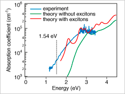 Optical properties of Sn3N4, showing three curves (experiment, theory without excitons, and theory with excitons) on plot of absorption coefficient vs energy.