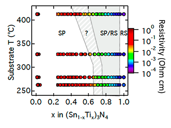 Plot of substrate temperature versus x in (Sn1-xTix)3N4, showing experimentally measured resistivities.