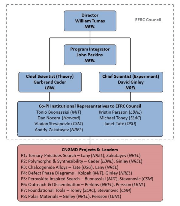 Organization chart. Director: William Tumas (NREL). The director oversees the Program Integrator, John Perkins (NREL); Chief Scientist (Theory), Gerbrand Ceder (UC-Berkeley and LBNL); and the Chief Scientist (Experimental), David Ginley (NREL). The chief scientists oversee the thrust leaders. Theory thrust leaders: Vladan Stevanovic (CSM), Kristin Persson (UC-Berkeley and LBNL), Stephan Lany (NREL, not part of EFRC Council), and Alexie Kolpak (MIT not part of EFRC Council). Experiment thrust leaders: Michael Toney (SLAC), Janet Tate (OSU), Dan Nocera (Harvard), and Andriy Zakutayev (NREL, not part of EFRC Council).